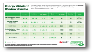 3M Thinsulate Window Glazing Cost Comparison
