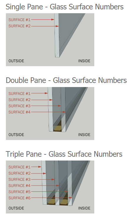 Double Glazing Surface Numbers